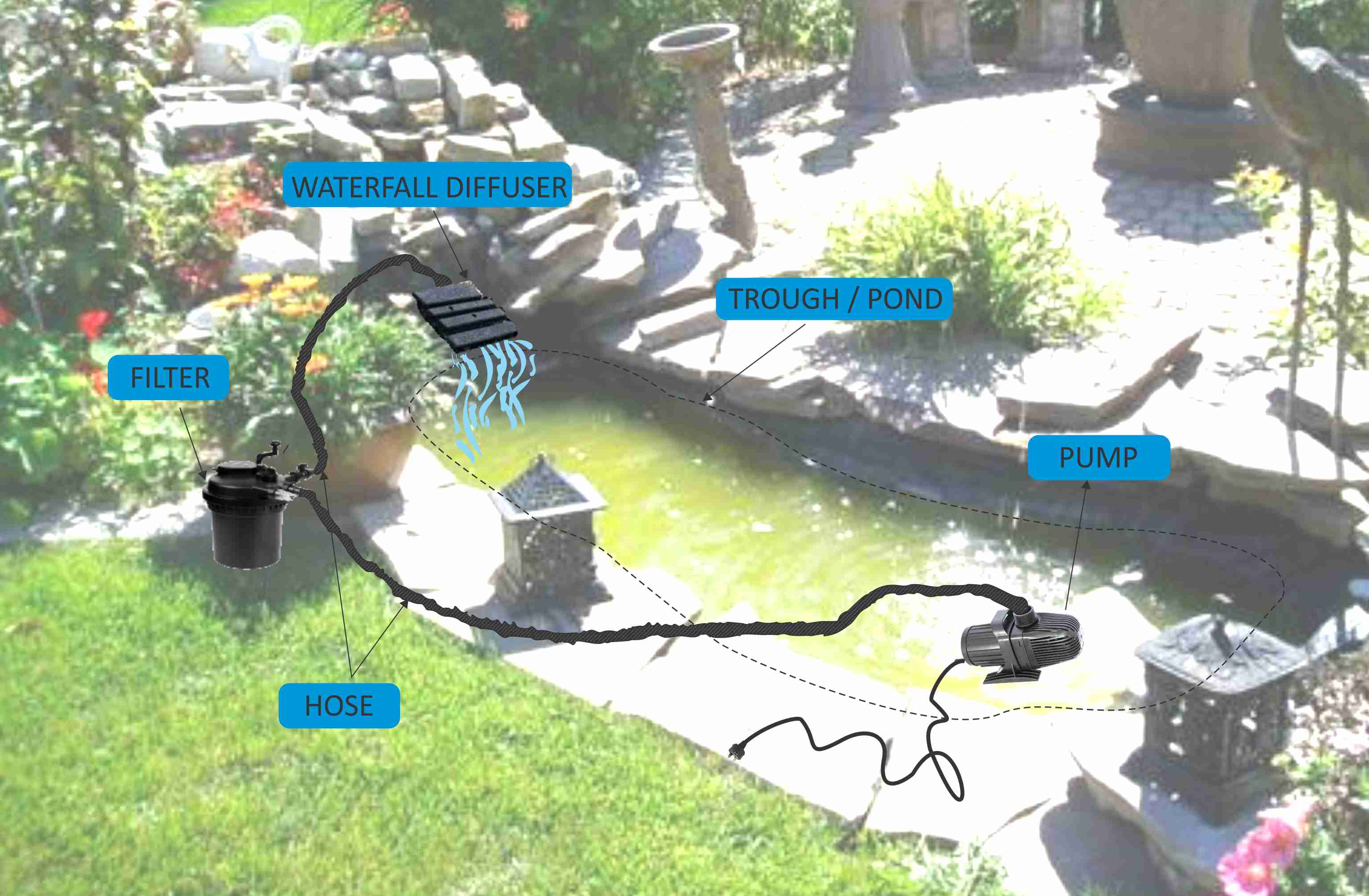 Selecting your pond filtration system for Koi pond pump and filter