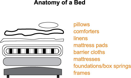 anatomy-of-a-bed.jpg