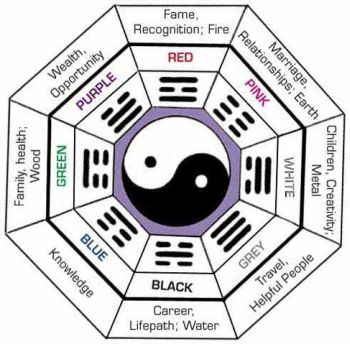 Understanding The Feng Shui Bagua on fung shway colors