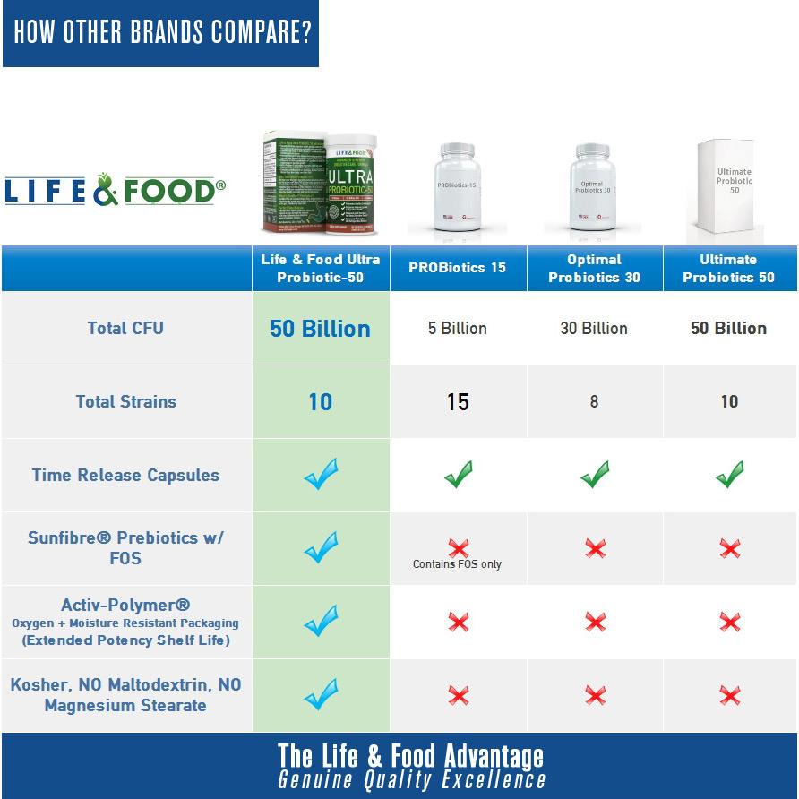 probiotics-compare-892px.jpg