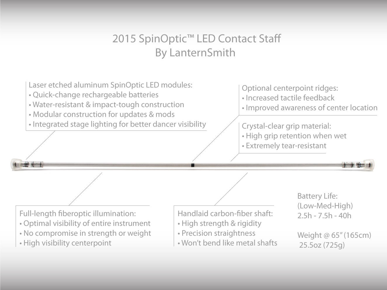 SpinOptic Contact Staff Infographic