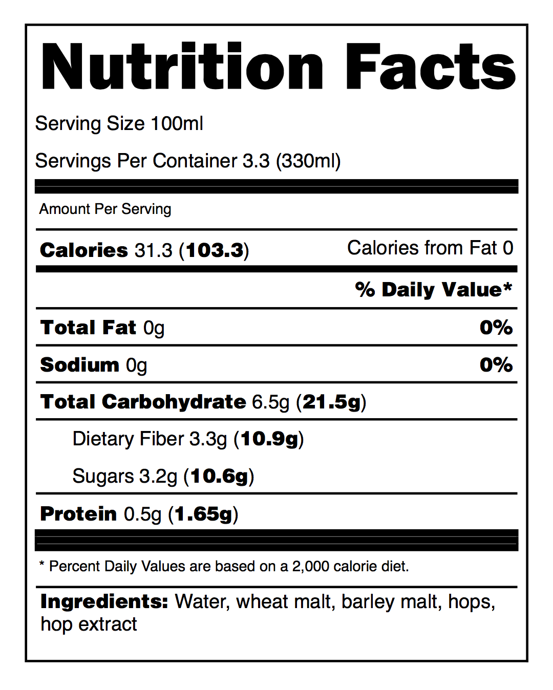 Nutritional Information Panel
