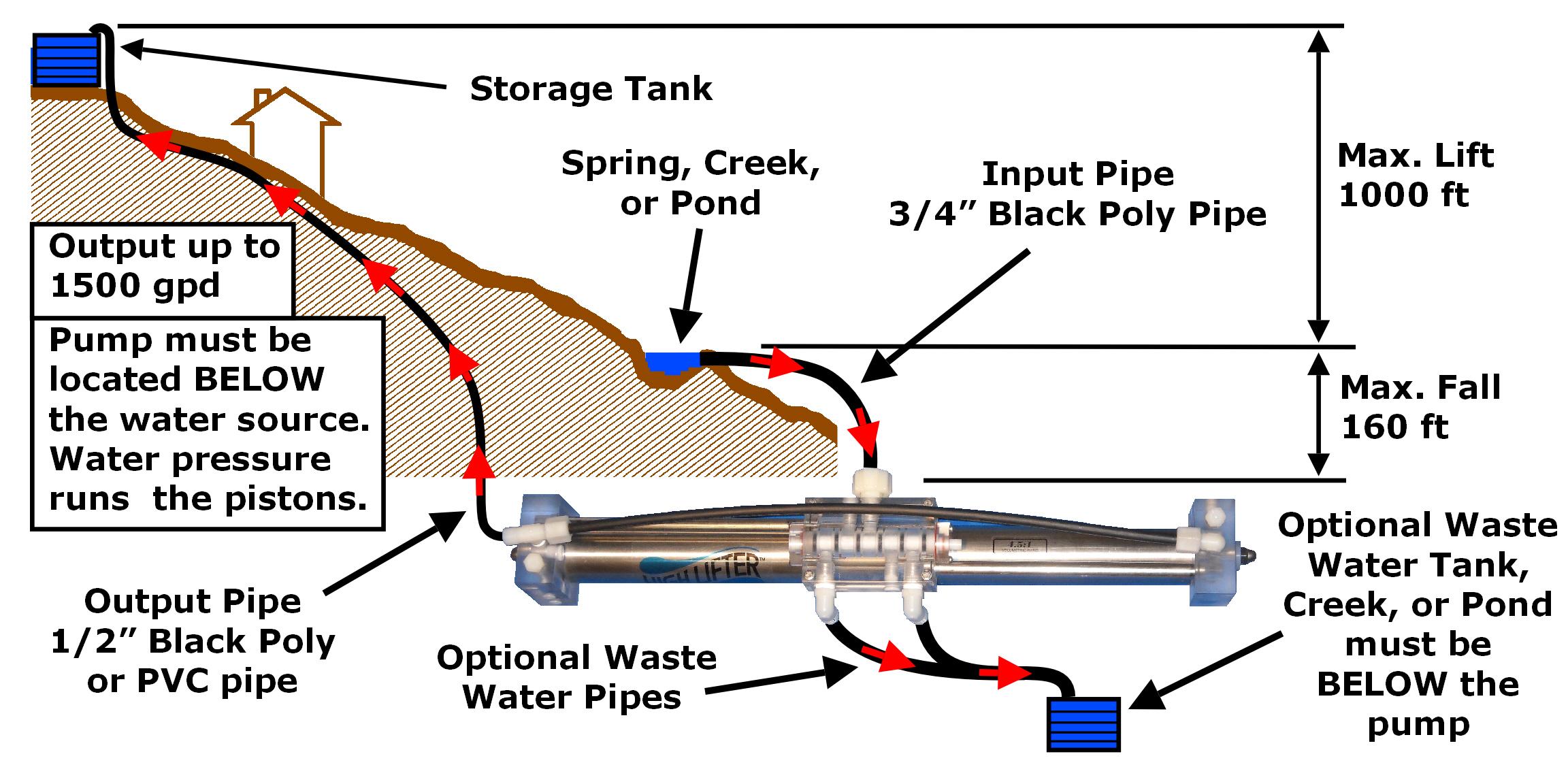 diagram for back of v2 flyer?t=1419046568 high lifter gravity pump faq