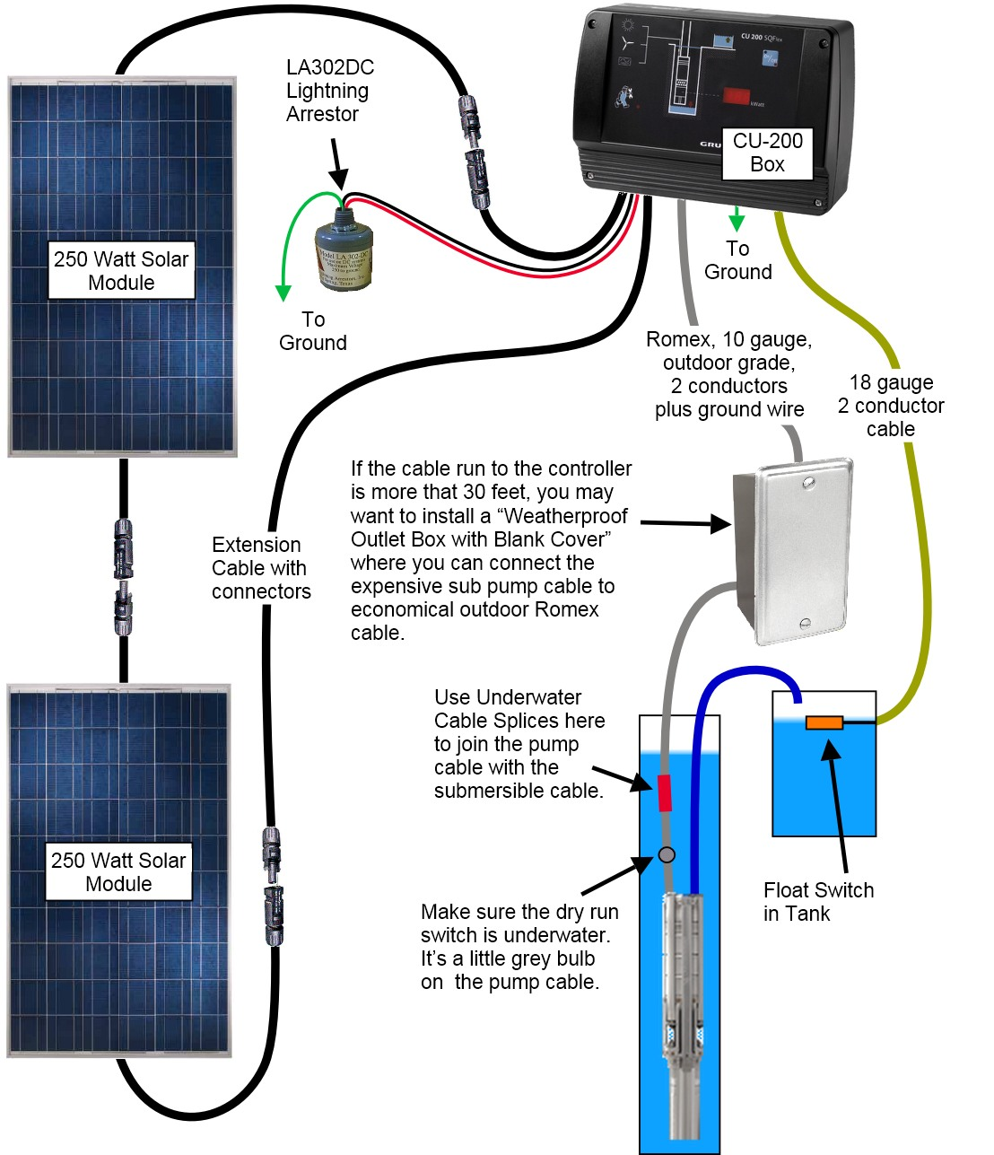 Solar Panel Wiring Diagram Pdf Installation Grundfos Sqflex Water Pump 1287