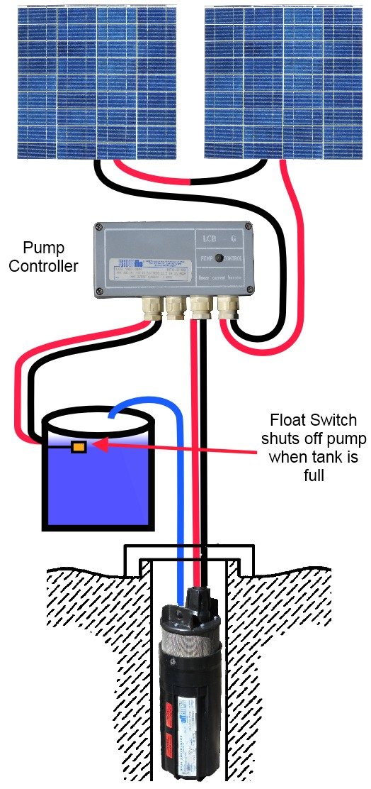 how to use a submersible water pump 24 volt wiring diagram rh humboldtsolarwaterpump com wiring diagram water pump float switch wiring diagram for electric water pump