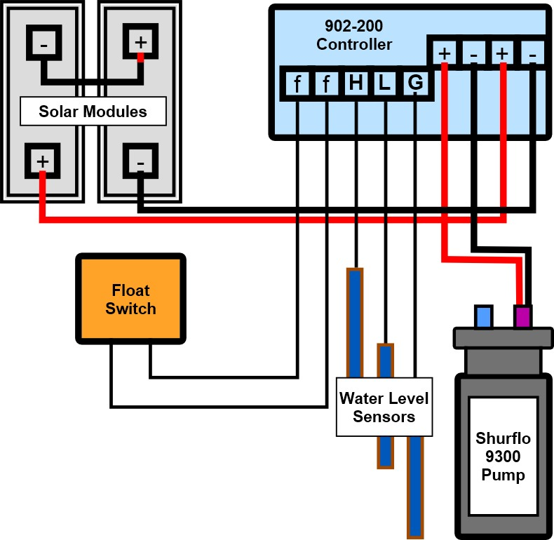 Shurflo 9300 Diagram Working of Solar Water Pump with Well Level