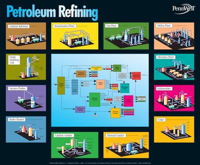 Petroleum Refining Chart PennWell Books