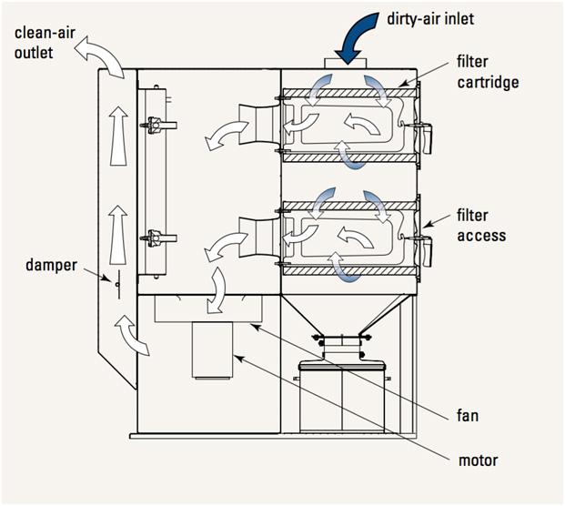 how do industrial dust collectors work