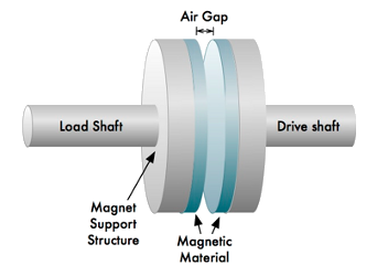 Polymagnets can be used to transfer torque over an airgap