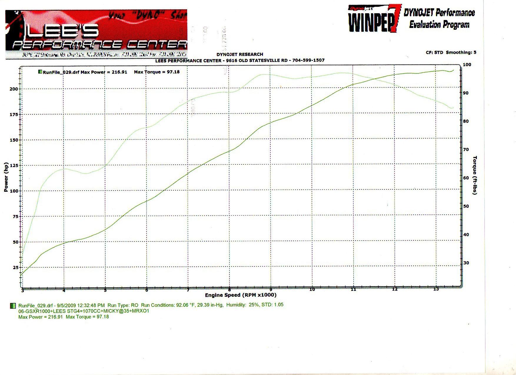 06-gsxr-1000-stg-4-2-004-dyno-graph-lees.jpg