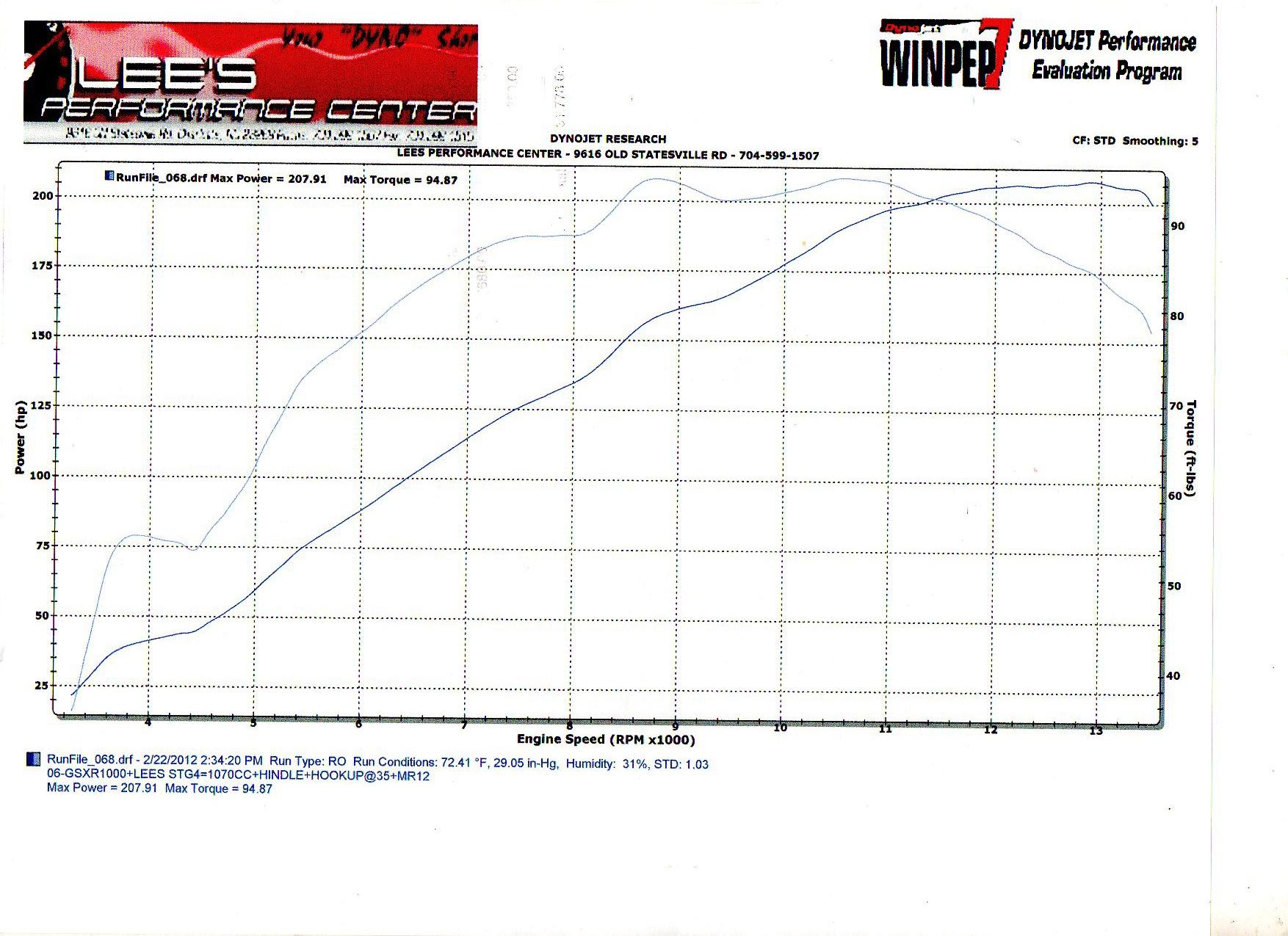 06-gsxr-1000-stg-4003-dyno-graph-lees.jpg