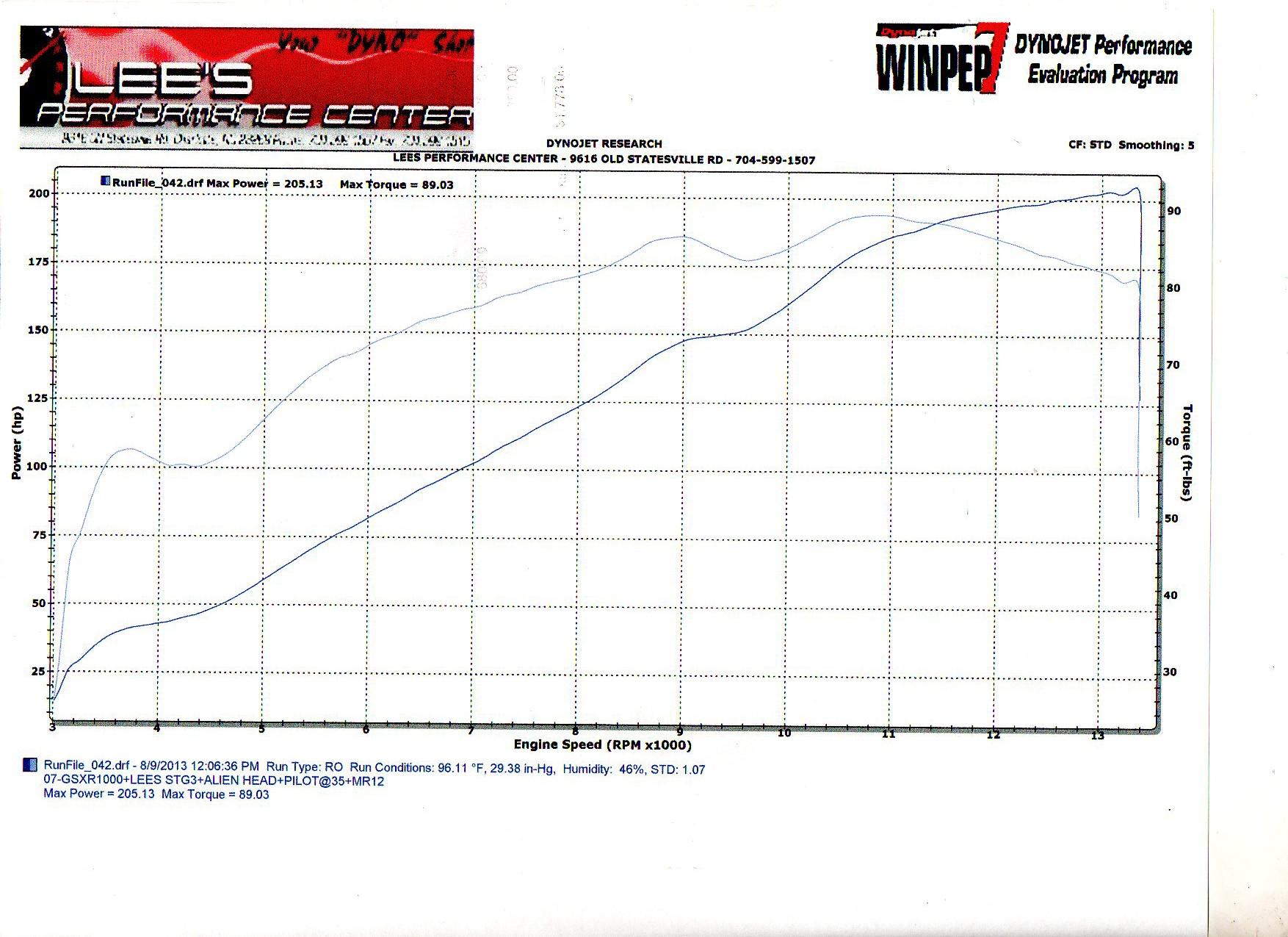 07-gsxr-1000-stg-3005-dyno-graph-lees.jpg