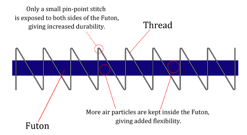 tenzashi-diagramme.jpg