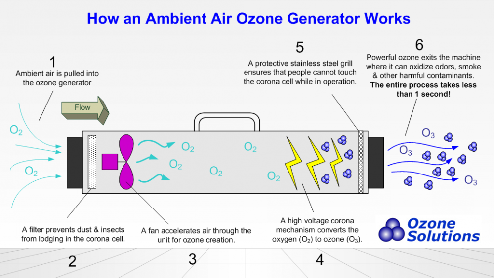 Ozone Generators Are Highly Effective In Removing Odors From The Air. This  Will Also Create An Uncomfortable Environment For Mites And Spiders Which  Helps ...