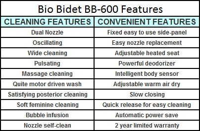Bio Bidet BB-600 Features List