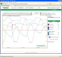 NT-WEB-G XBus/StrongMesh Internet Project Mgmt & Graphing Package (Annual Subscription)