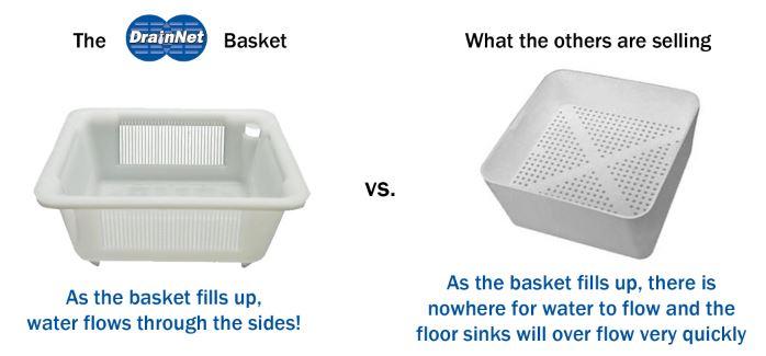 Basket Comparison