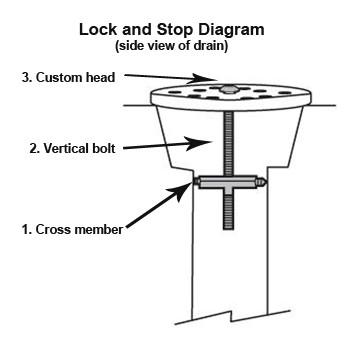 floor drain lock