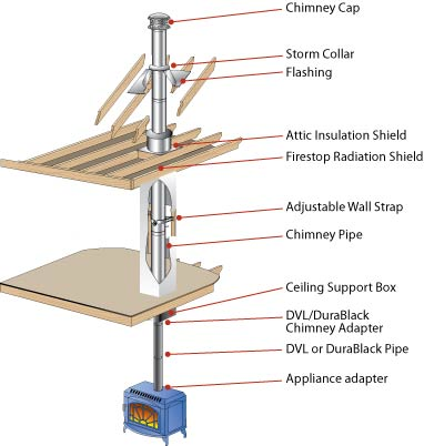 effect of temperature on wall slip effect pdf