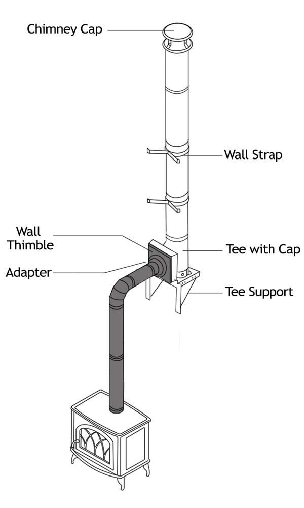 How to Install a DuraTech Insulated Chimney Pipe 1