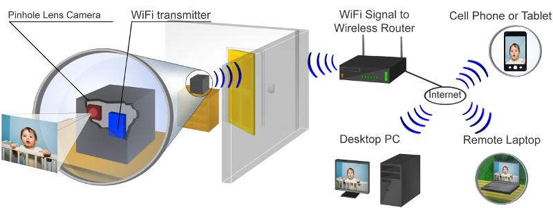 wifi series hidden cameras how it works diagram
