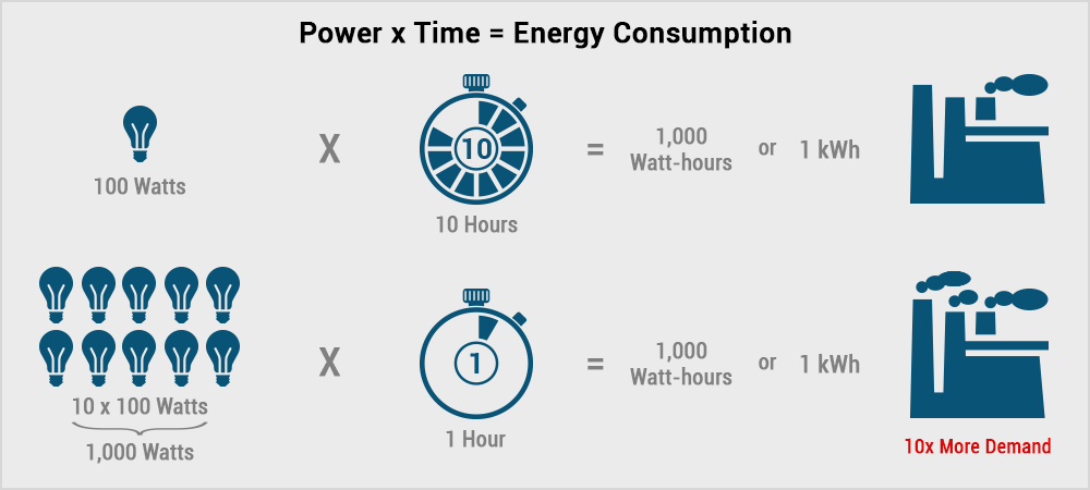Power x Time = Energy Consumption