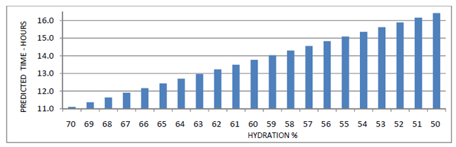 Men's Predicted Ironman Finishing Times based on hydration