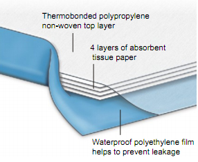 medpro-disposable-underpads.jpg