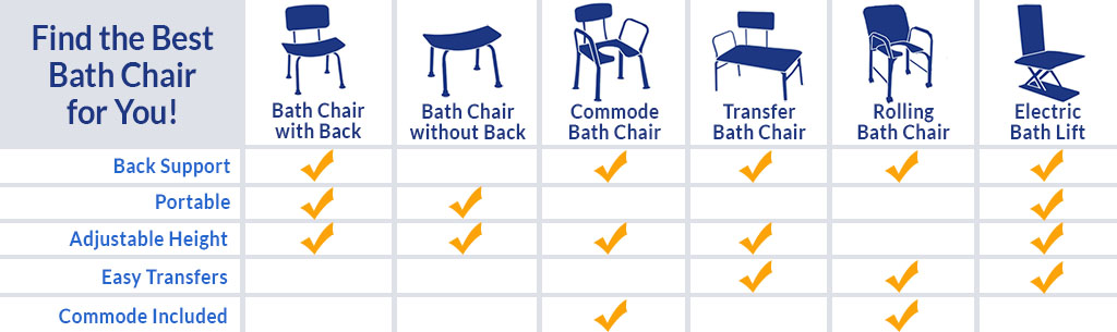 Medical Shower Chair & Bath Bench Shop | Bath Chairs for Disabled