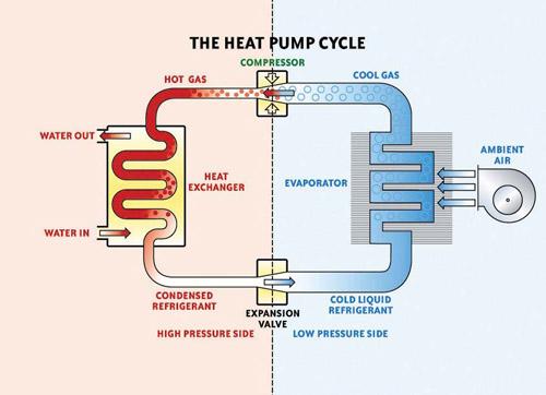 Waterco Electro Heat Ultra Low Extended Season Swimming Pool Heat Pump