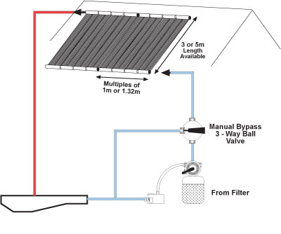 Solar Heating: Solar Heating Your Swimming Pool