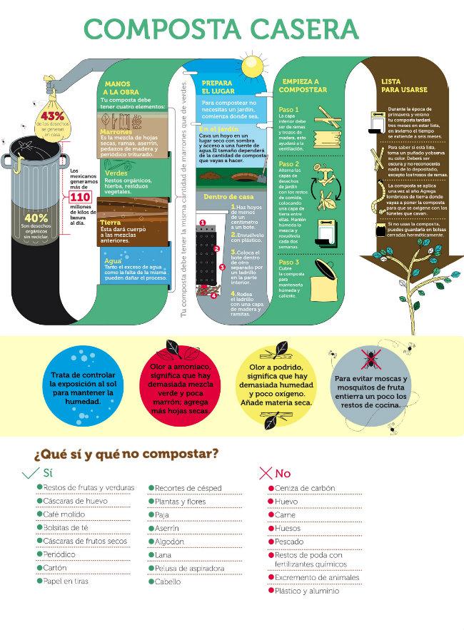 Como hacer composta - Como hacer compost en casa ...