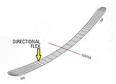directionalflex.jpg