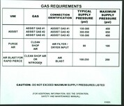 Safety Sign: Laser - Gas Requirements (English)