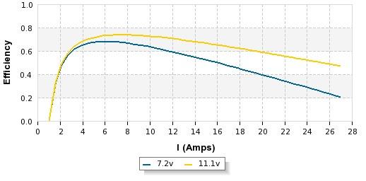 a2208-12-efficiency.jpg