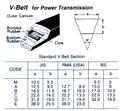 V-BELT M-22