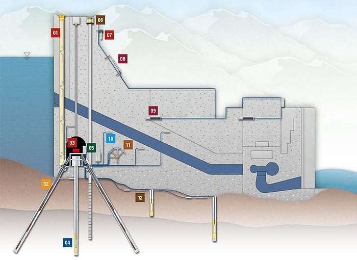Concrete Dam Instrumentation