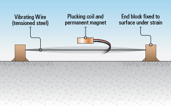 Illustration of a typical Vibrating Wire sensor.