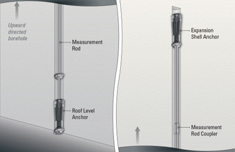Model A-1 Single Position Rod Extensometer, as installed in an upward directed borehole.