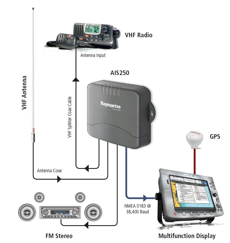 Raymarine AIS250 Reciver System Configuration