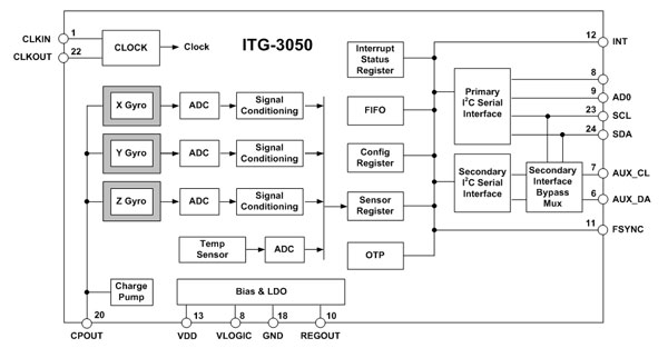 itg-3050-block-diagram-600.jpg