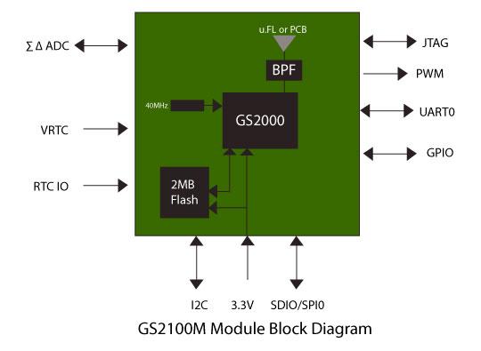 products-gs2100m-moduleblockdiagram-xl.jpg