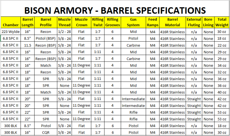 bison-barrel-specs.png