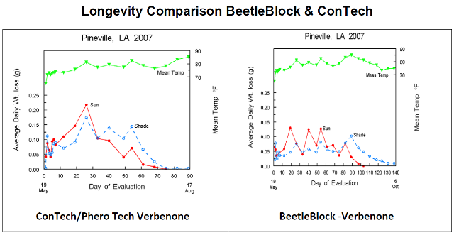 longevity-comparison-pineville.png