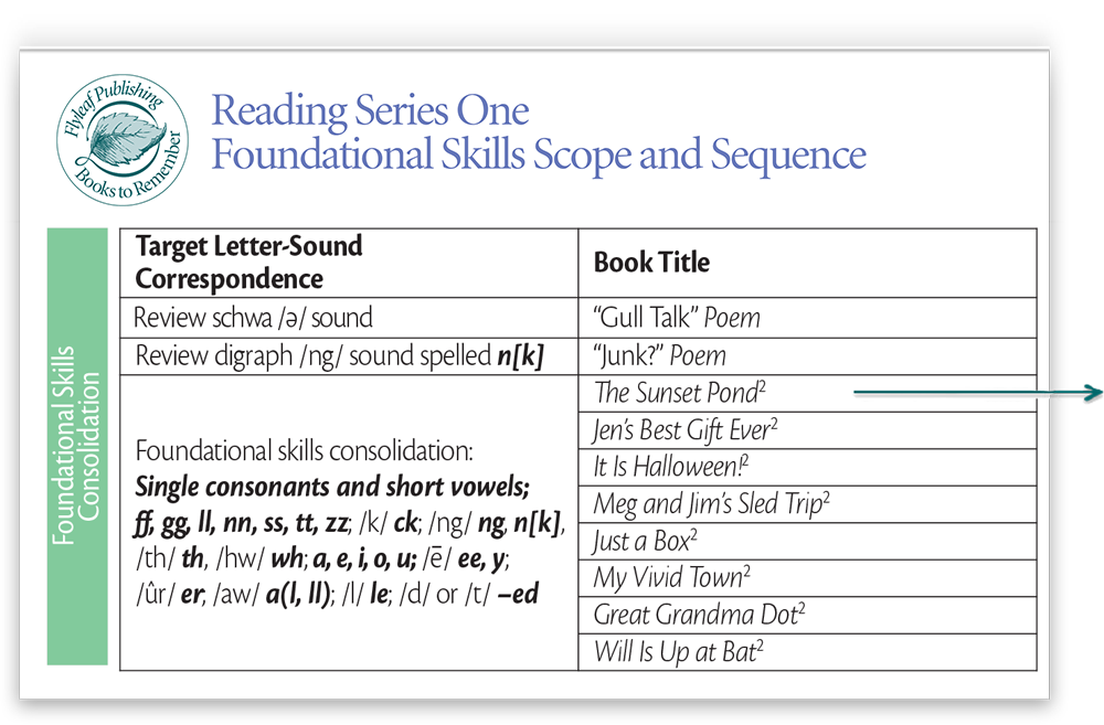 Reading Series One Phonics Scope and Sequence for decodable books