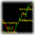 83 Candlestick Pattern Indicators for TradeStation