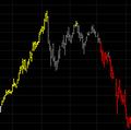 Trend Strength Indicator Set for TradeStation