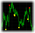 Dynamic Reversal Indicator for TradeStation