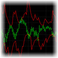 Predictive RSI Indicator for TradeStation