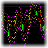 Volatility Bands Indicator Set for TradeStation